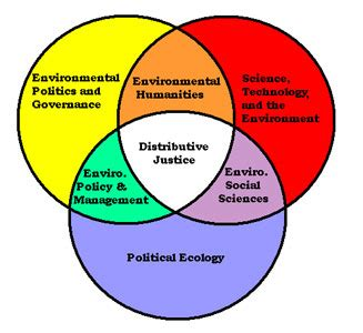 Senior thesis topics for political science
